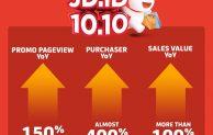 Gelar Pesta Diskon Meriah Jelang Akhir Tahun, JD.ID Kembali Catat Peningkatan Nilai Penjualan (GMV) Hingga 100% Pada Pelaksanaan Program Kampanye 10.10