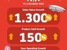 """Gelar """"HARJOYNAS"""" 11.11, JD.ID Raup Peningkatan Nilai Penjualan Hingga 1300%++"""